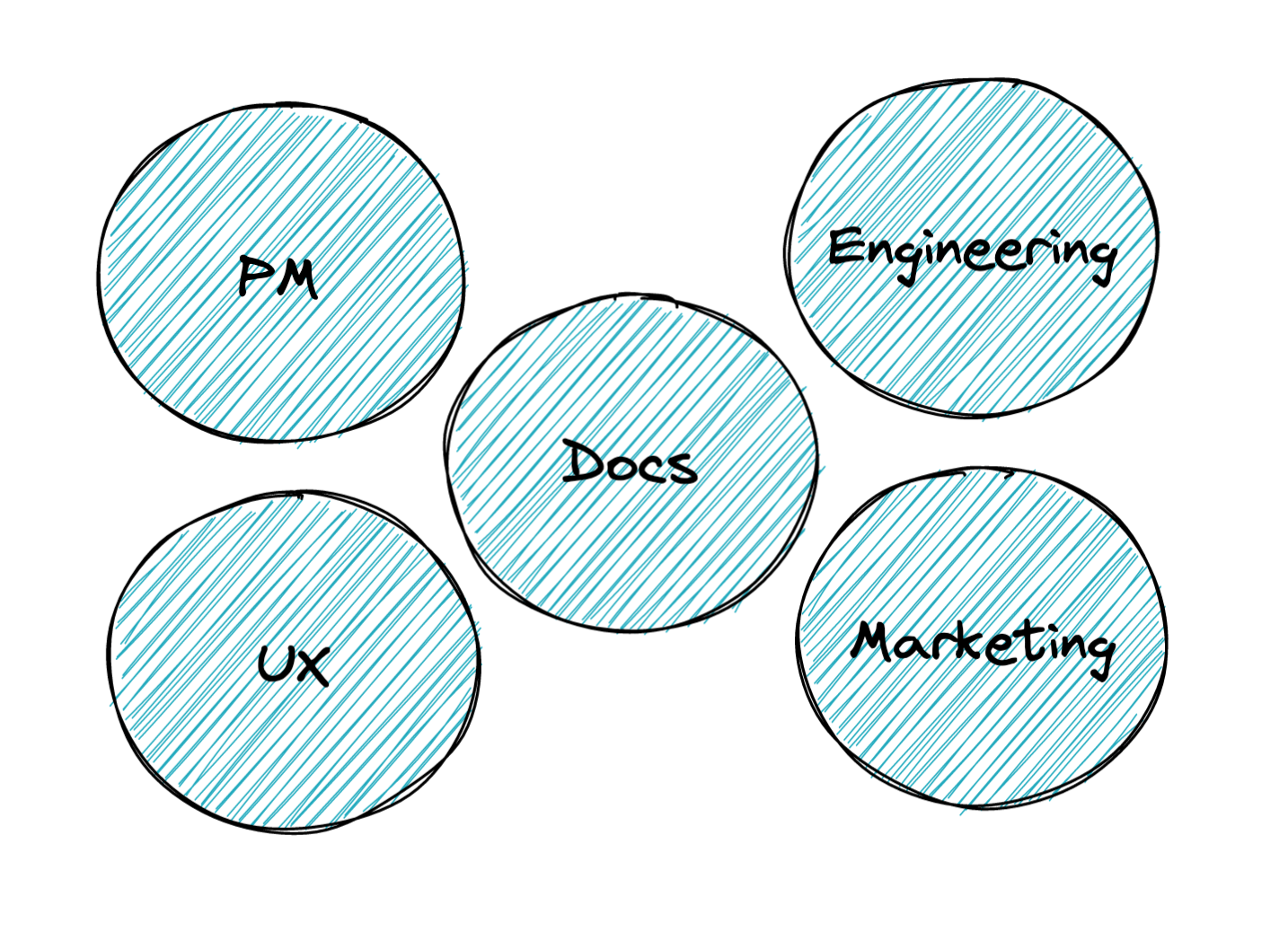 Diagram with 5 circles, 1 each representing PM, UX, Docs, Engineering, and Marketing.