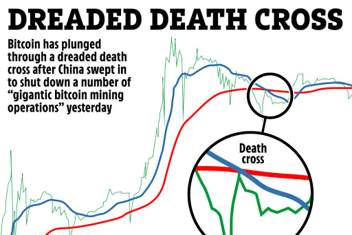 Bitcoin price plunges into dreaded 'death cross' phase fuelling fears of catastrophic meltdown after China crackdown
