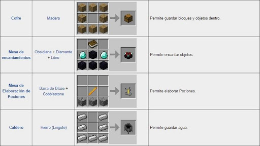 Recipes Ideas Minecraft