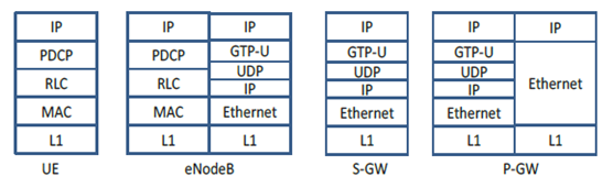 Gambar 12. User Plane Networking stack