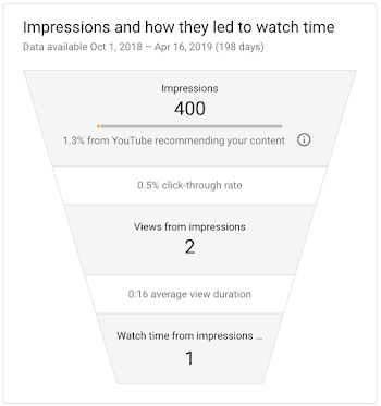 Impressions and how they led to watch time funnel