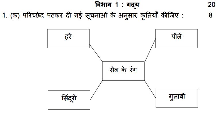 Maharashtra Ssc Board Question Papers 2017 Pdf Hindi Medium
