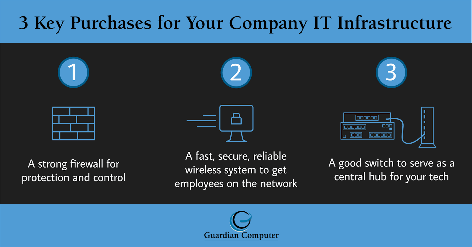 When looking for easy IT fixes for small businesses, consider the 3 key IT infrastructure purchases in this infographic: a firewall, a wireless system, and a switch.