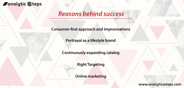 The image shows the listed reasons behind boAt's success.