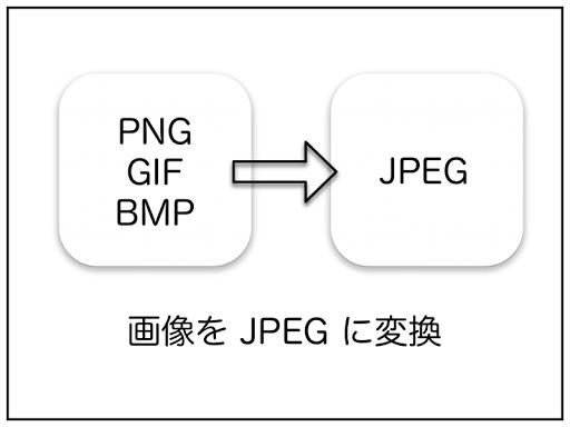 JPEG 変換〜PNG GIF BMP画像をJPEGで保存