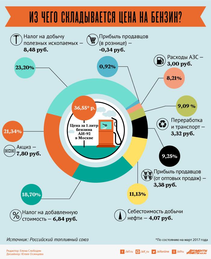 Инфографика — из чего складывается цена на бензин