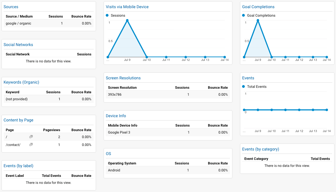 google analytics mobile dashboard