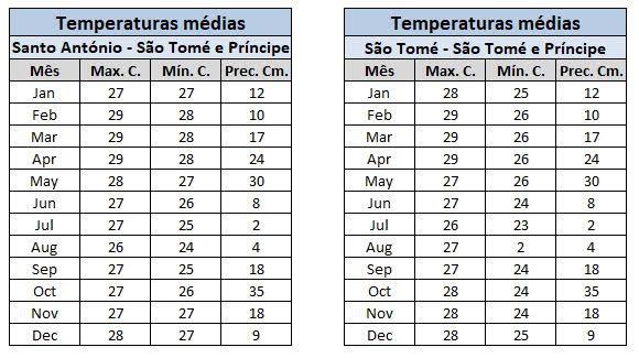 temperaturas médias em São Tomé e Príncipe