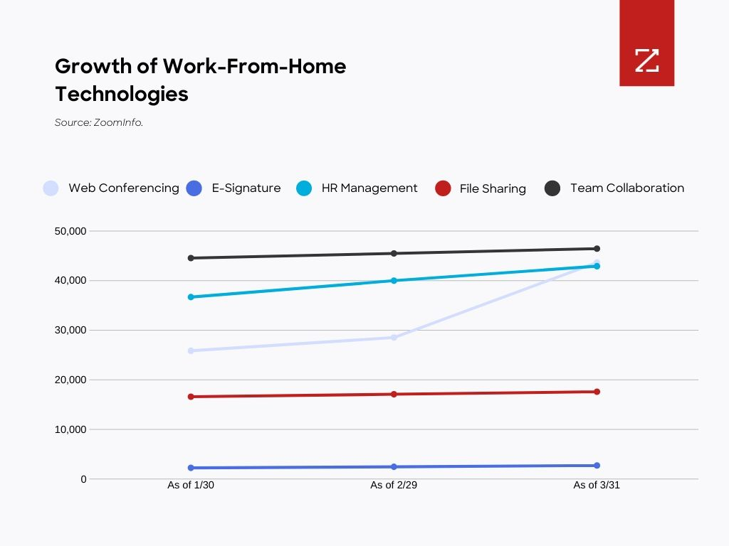 Chart showing growth of work-from-home technologies.