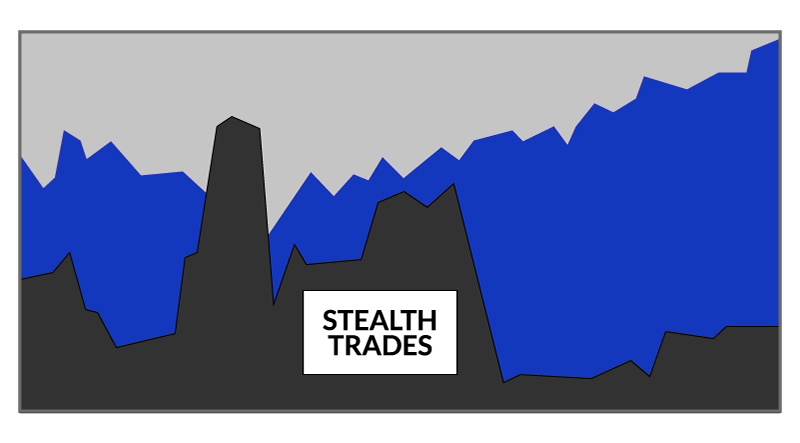 Stealth Trades