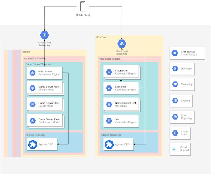 Diagram: Google stack