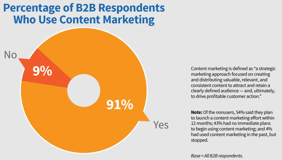 Content marketing use