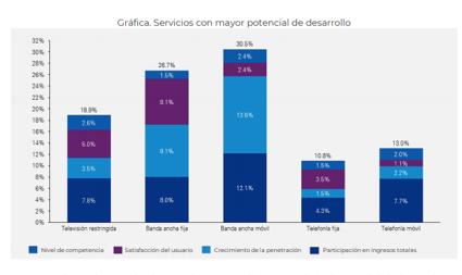 a7457c08ab1 El segundo servicio con mayor potencial de desarrollo es la banda ancha  fija (26.7%), seguido por la televisión paga (18.9%).