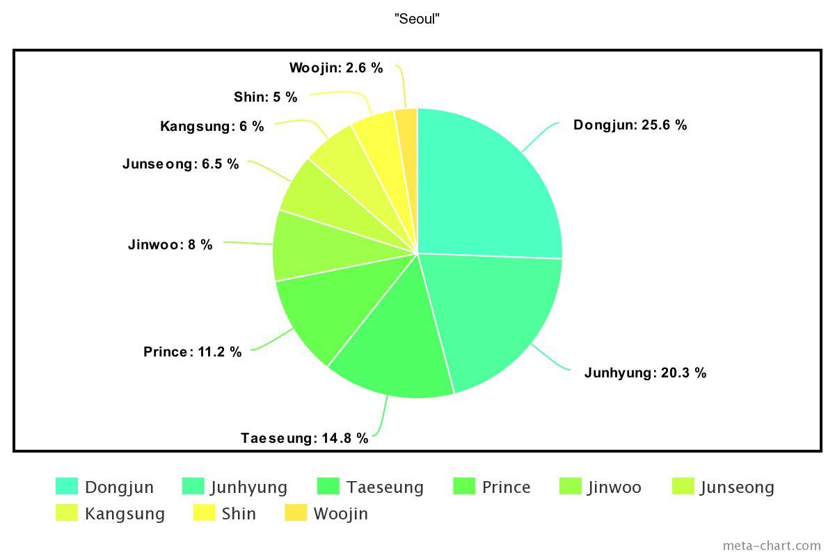 meta-chart - 2021-04-05T141442.335