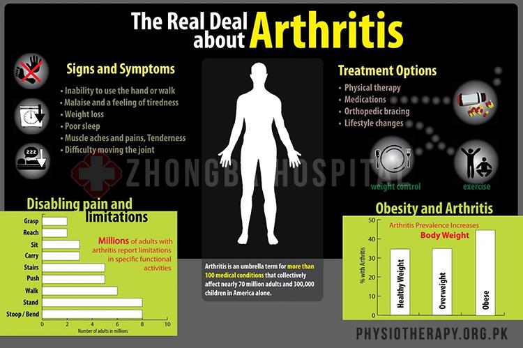 arthritis treatment in lahore