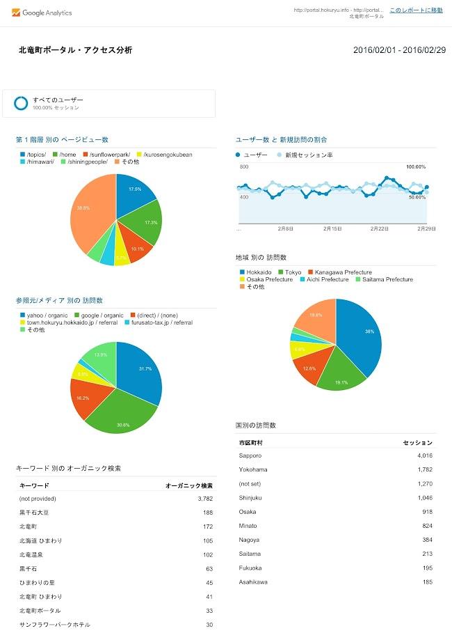 北竜町ポータル・アクセス報告2015年度(2016年2月)