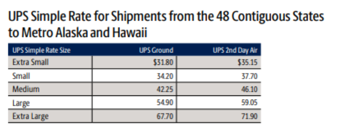 Simple Rate prices for Alaska and Hawaii