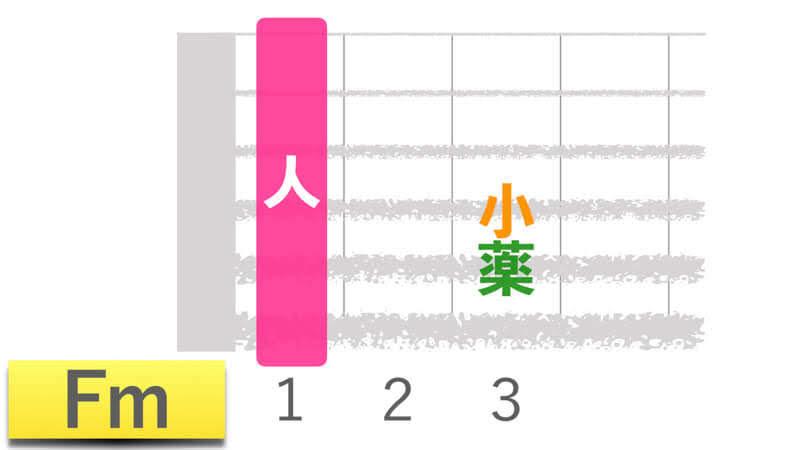 ギターコードFmエフマイナーの押さえかたダイアグラム表