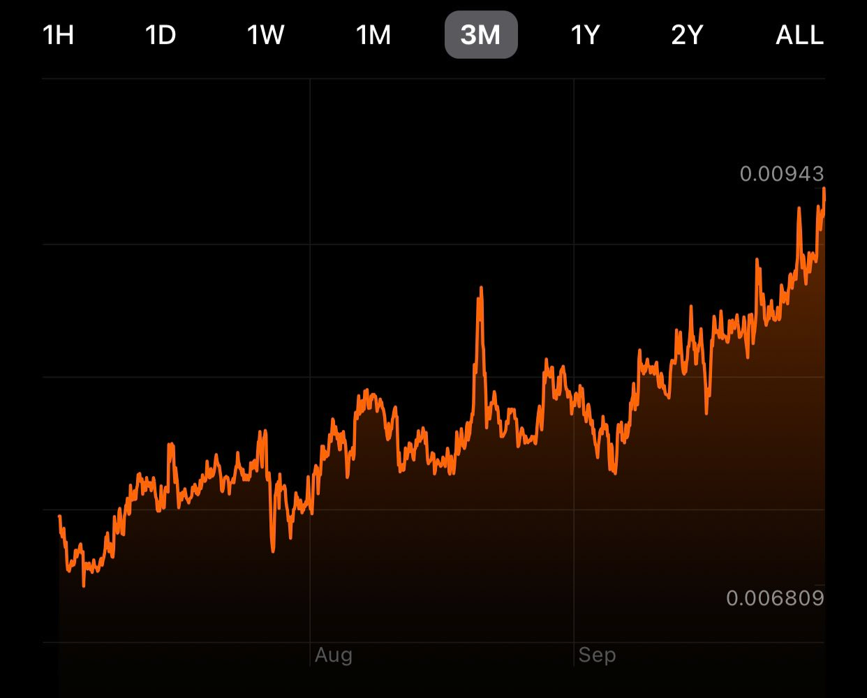 gráfico preço Monero/BTC