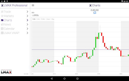 玩財經App LMAX Exchange News免費 APP試玩