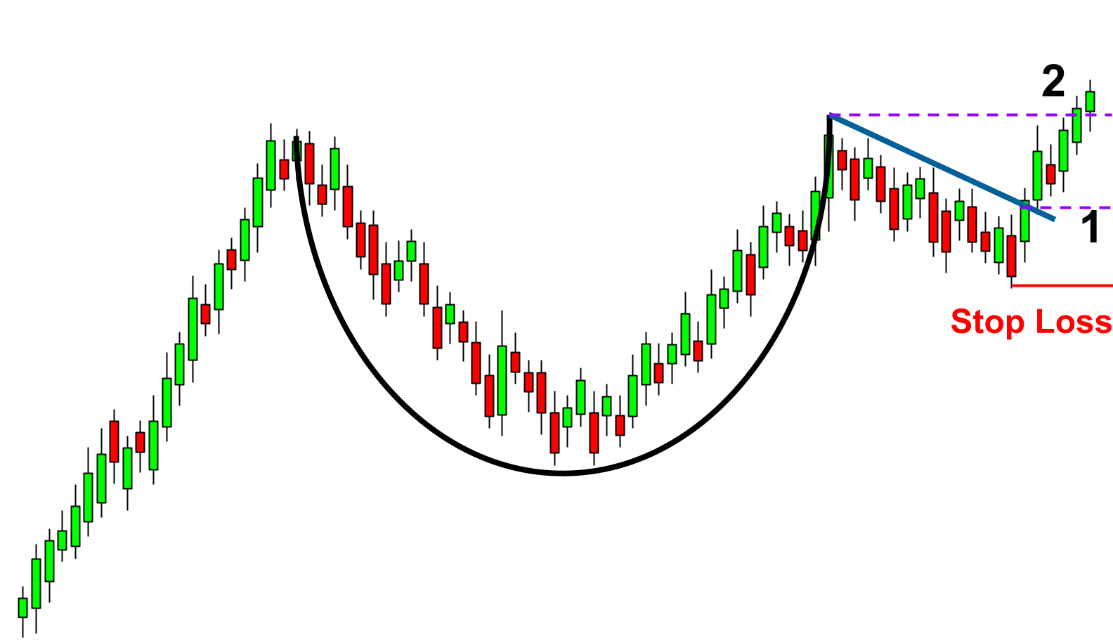 The resistance trend line encompassing the handle pattern to identify a buy signal.