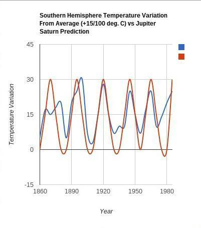 S H temperature vs JS cycle.jpg