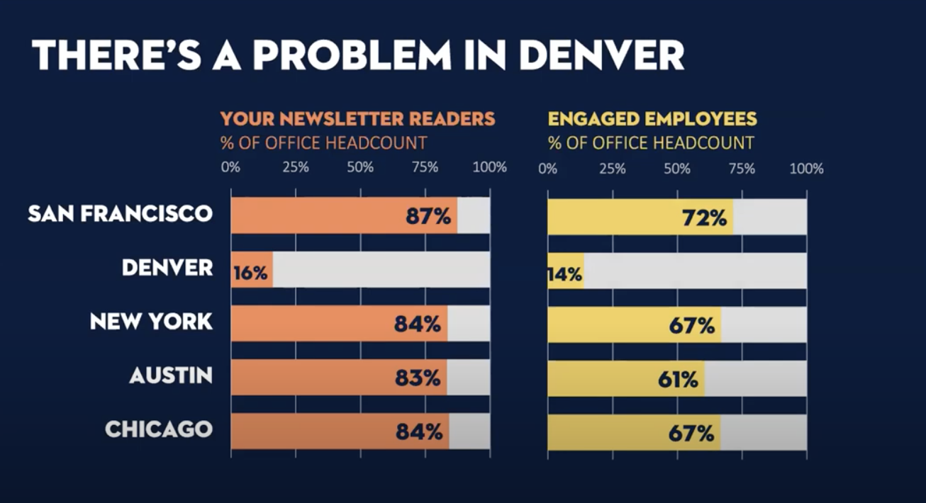 Side-by-side bar charts comparing newsletter readers (orange against gray) to engaged employees (yellow against gray)