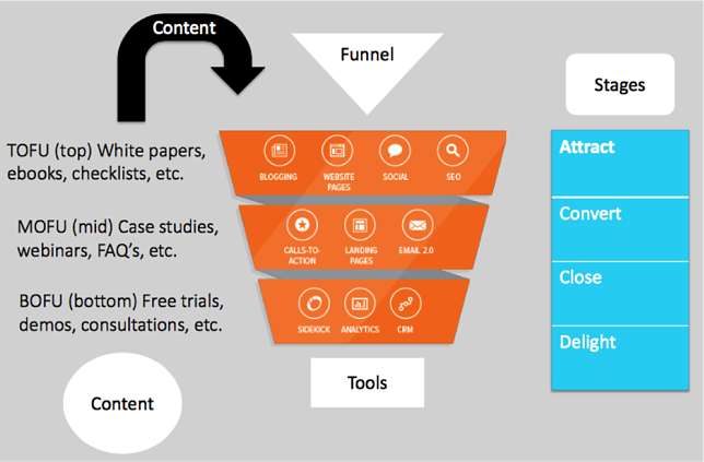 sales_funnel for inbound marketing