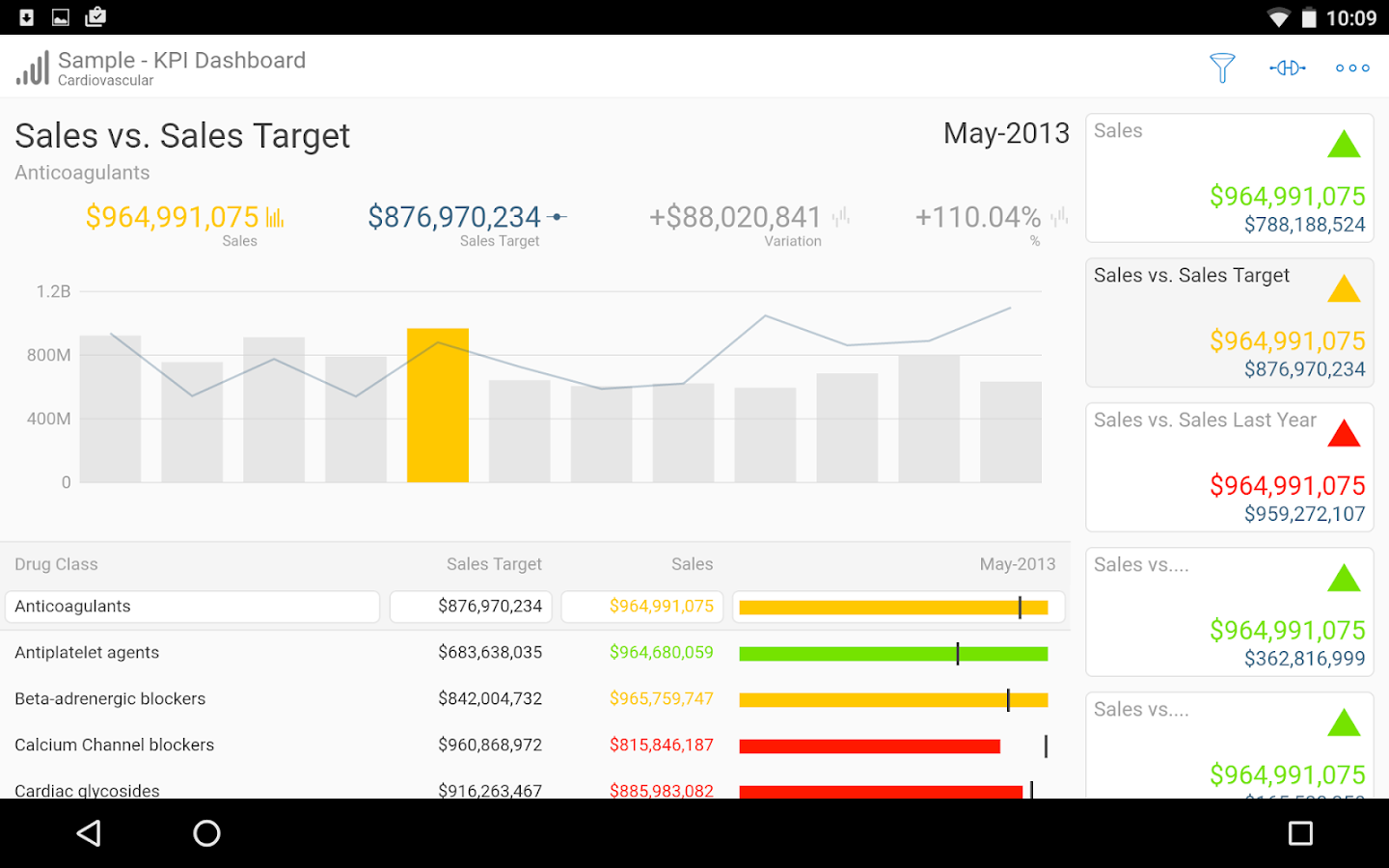 SAP Roambi Analytics- screenshot