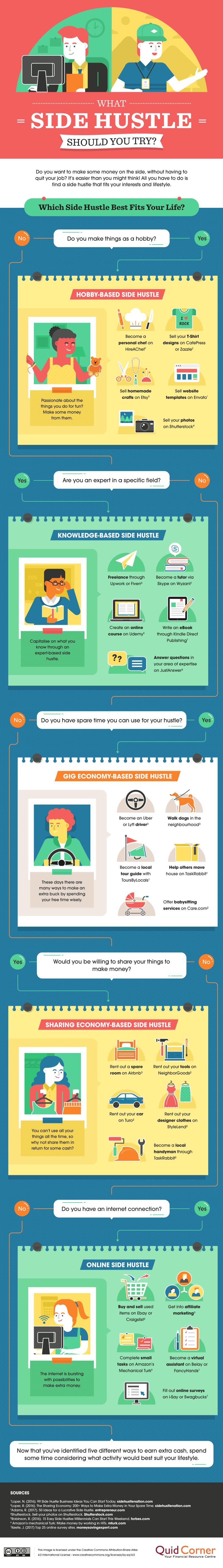 25 maneras de ganar dinero extra que puedes comenzar a aplicar hoy mismo