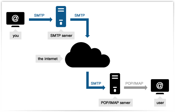 what is smtp, why should you use smtp