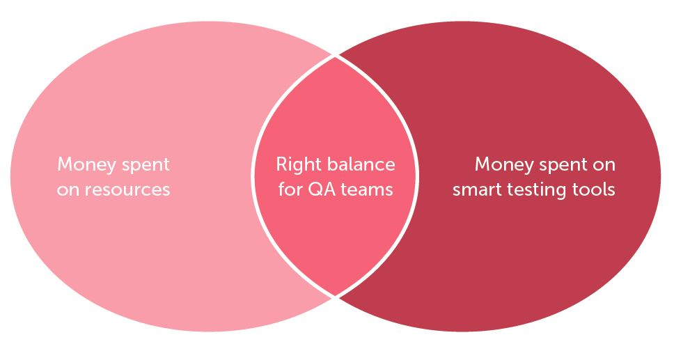 Right Balance for QA Teams