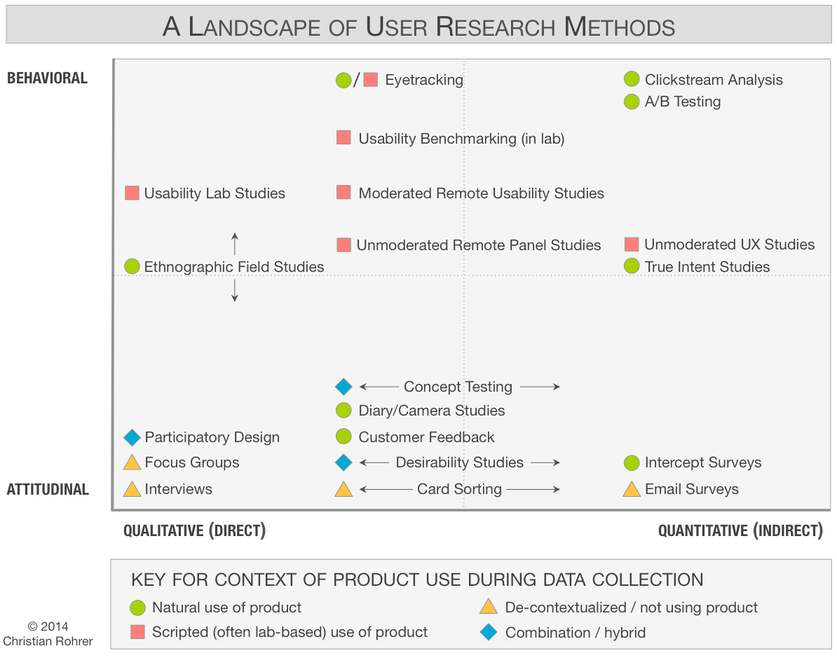 The landscape of user research methods, classified by behavioral vs. attitudinal, qualitative vs. quantitative, and context of product use. (c) 2014 Christian Rohrer.