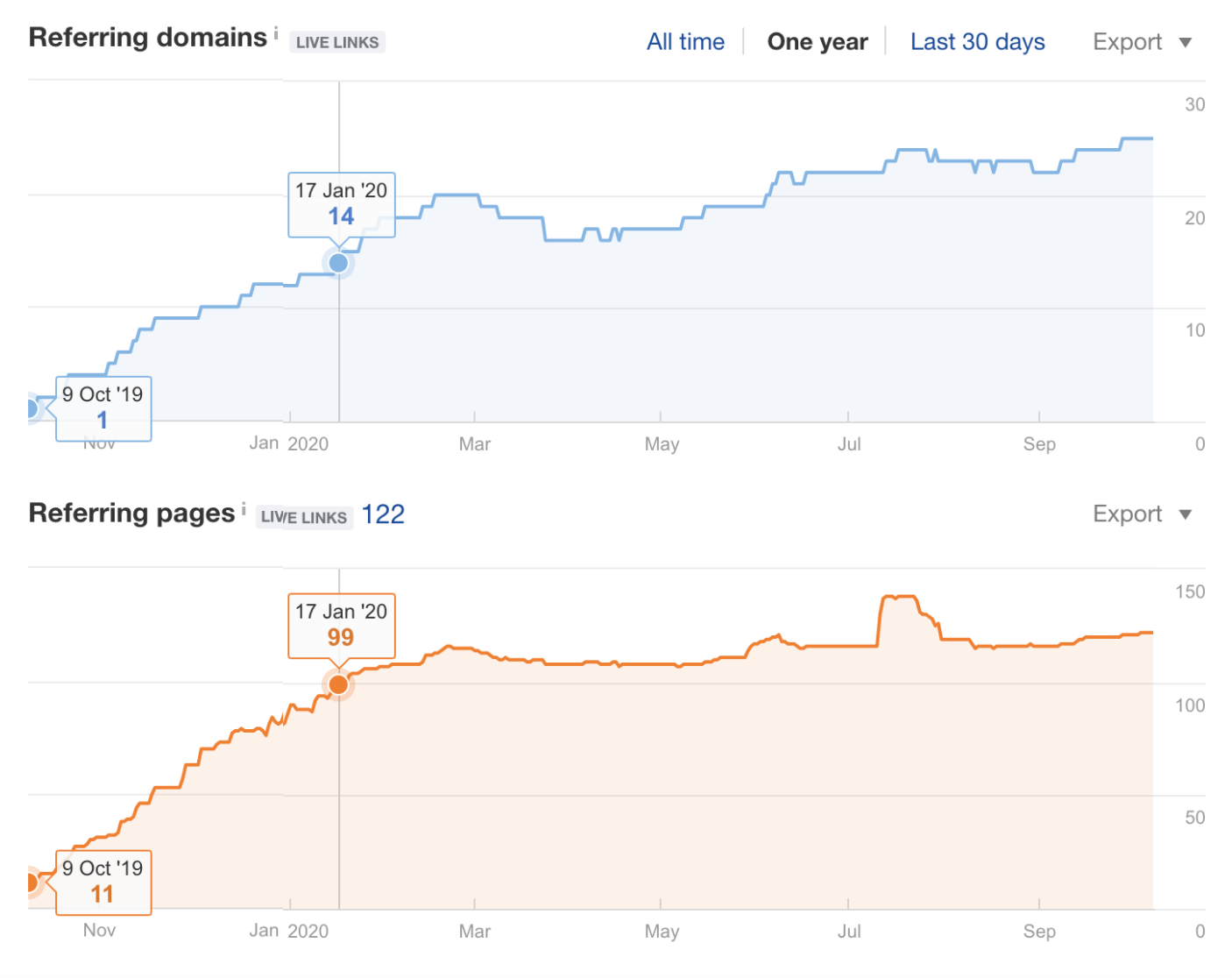 Referring domains and pages from Oct 9, 2019, to Jan 17, 2020.