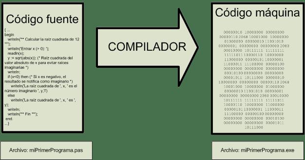 que es un compilador