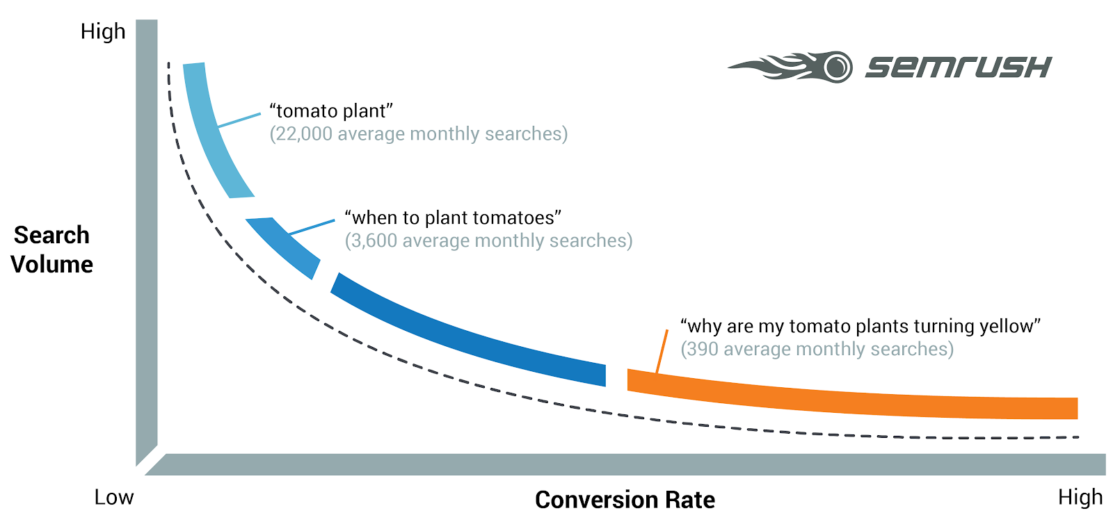 With long tail keywords gets better conversion rates