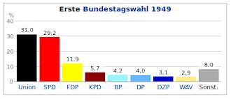 Grafik: Erste Bundestagswahl 1949.