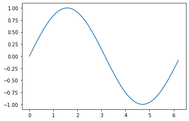 Plotting curves of given equation