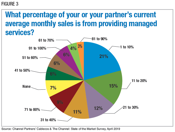 Figure 3: What percentage of your or your partner's current average monthly sales is from providing managed services? Source: Channel Partners' Cablecos & The Channel: State of the Market Survey, April 2019