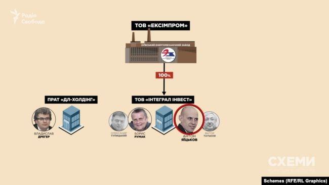 Судячи з розмов, Татьков запропонував бізнесменові на час турбулентних часів тимчасово оформити весь завод на фірму його довіреної особи, що й відбулося