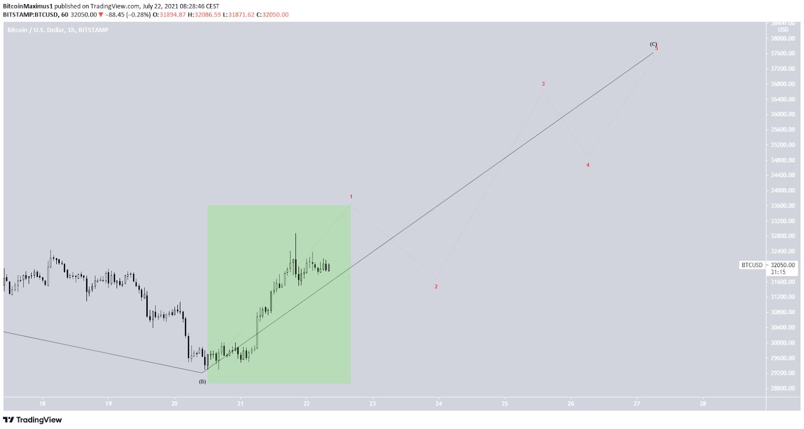 Bitcoin Preis Kurs Wellenanalyse 2.Chart BTC 22.07.2021