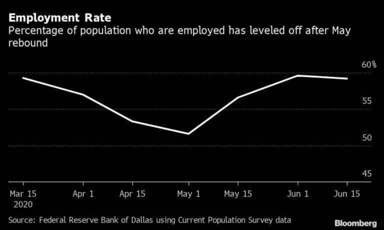 A taxa de emprego parece estar se estabilizando.