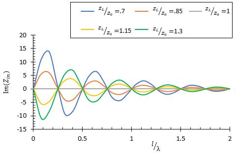 Imaginary part input impedance