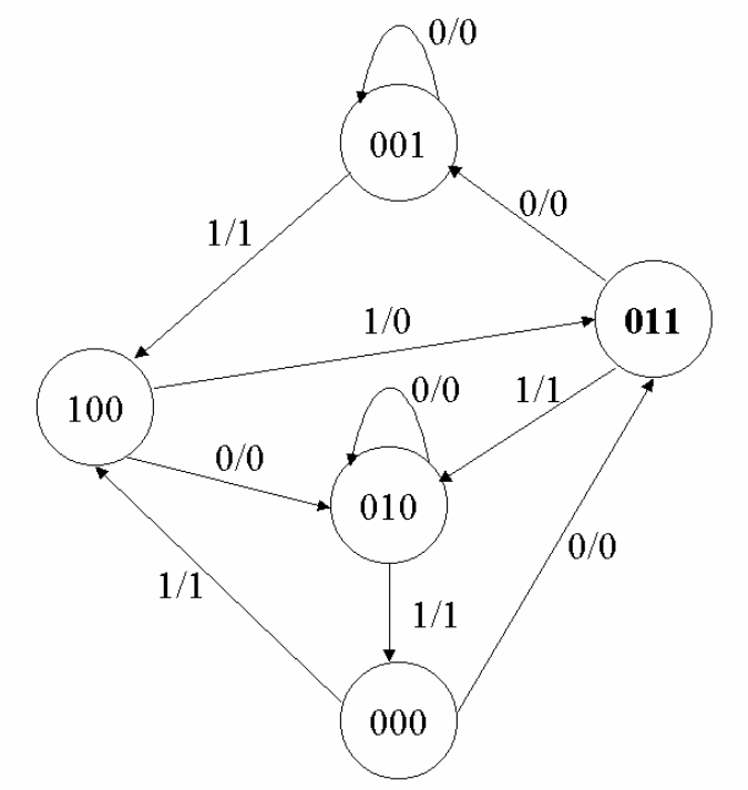 Solved: PART 1: We Will Practice Sequential Logic. A Finit