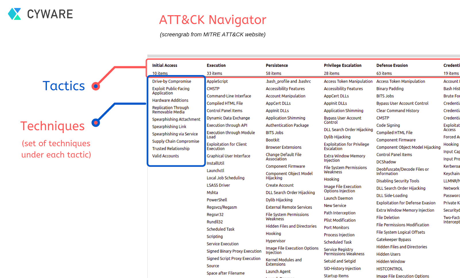 Deciphering the ATT&CK Navigator: Part 1 - What and why