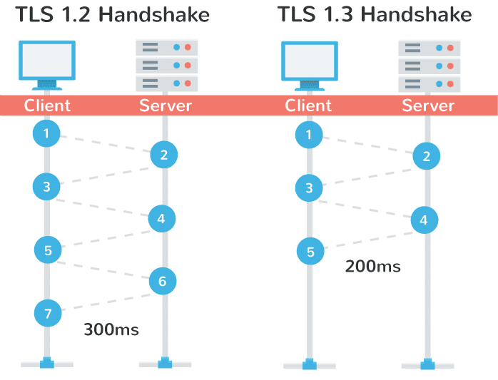 Comparing the  hurry of TLS 1.2 and TLS 1.3