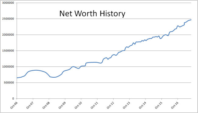 net worth history