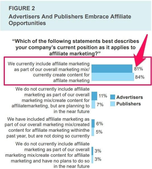 Chart of most advertisers and publishers including affiliate marketing in their strategy.