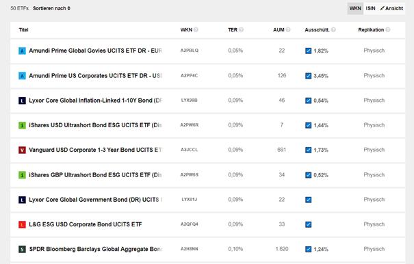 ETF-Schnellkurs 5/9: So findest du den richtigen Zins-ETF für dein Depot 3