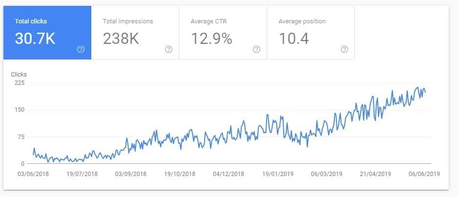 Google growth for RadioGyan.com